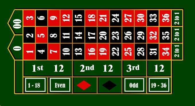 Inzetmogelijkheden roulette
